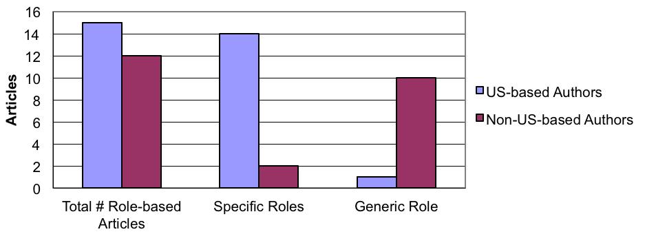 Chart 3a